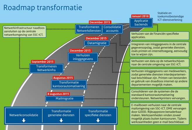 Roadmap transformatie