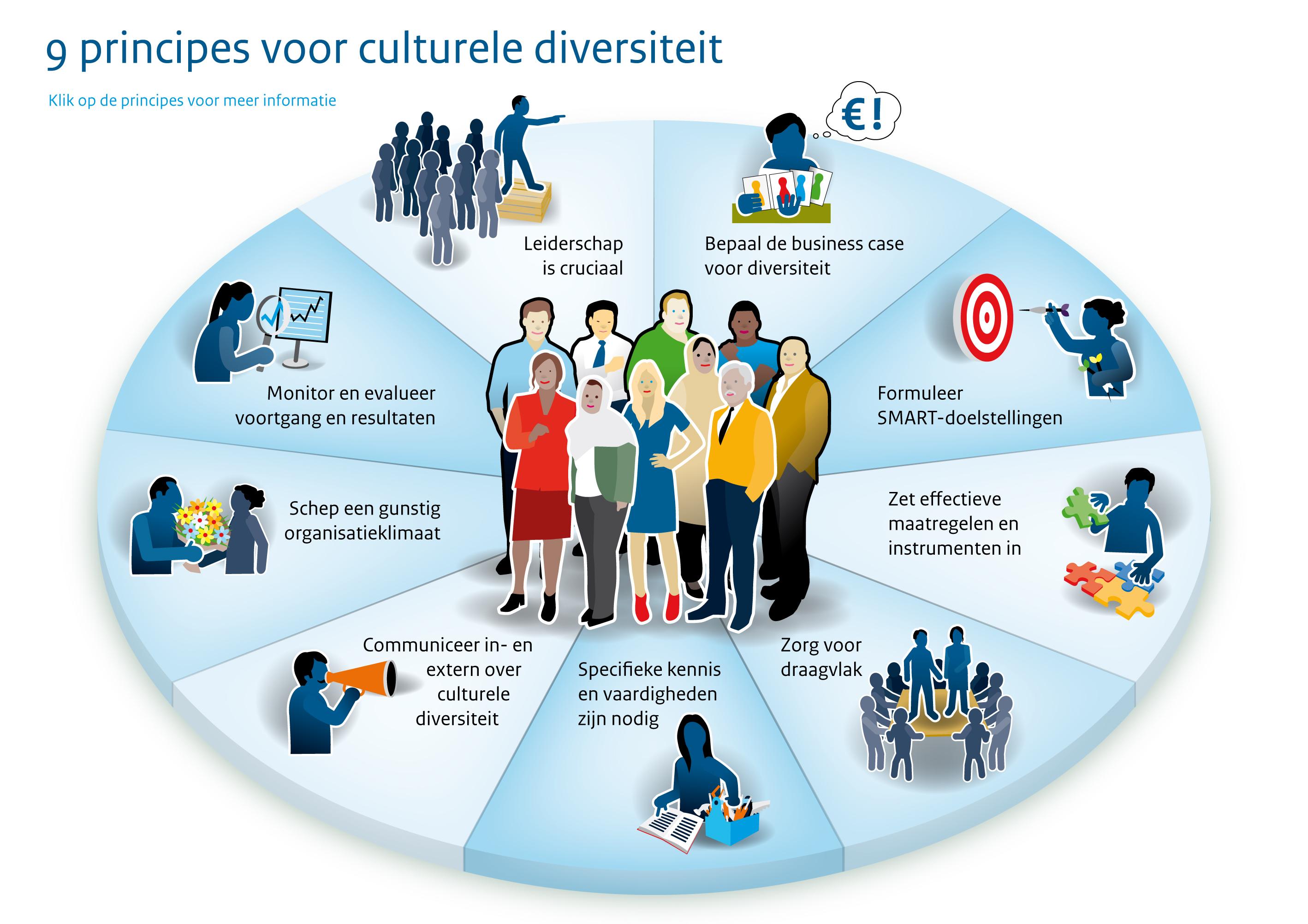 Principes voor de culturele diversiteit