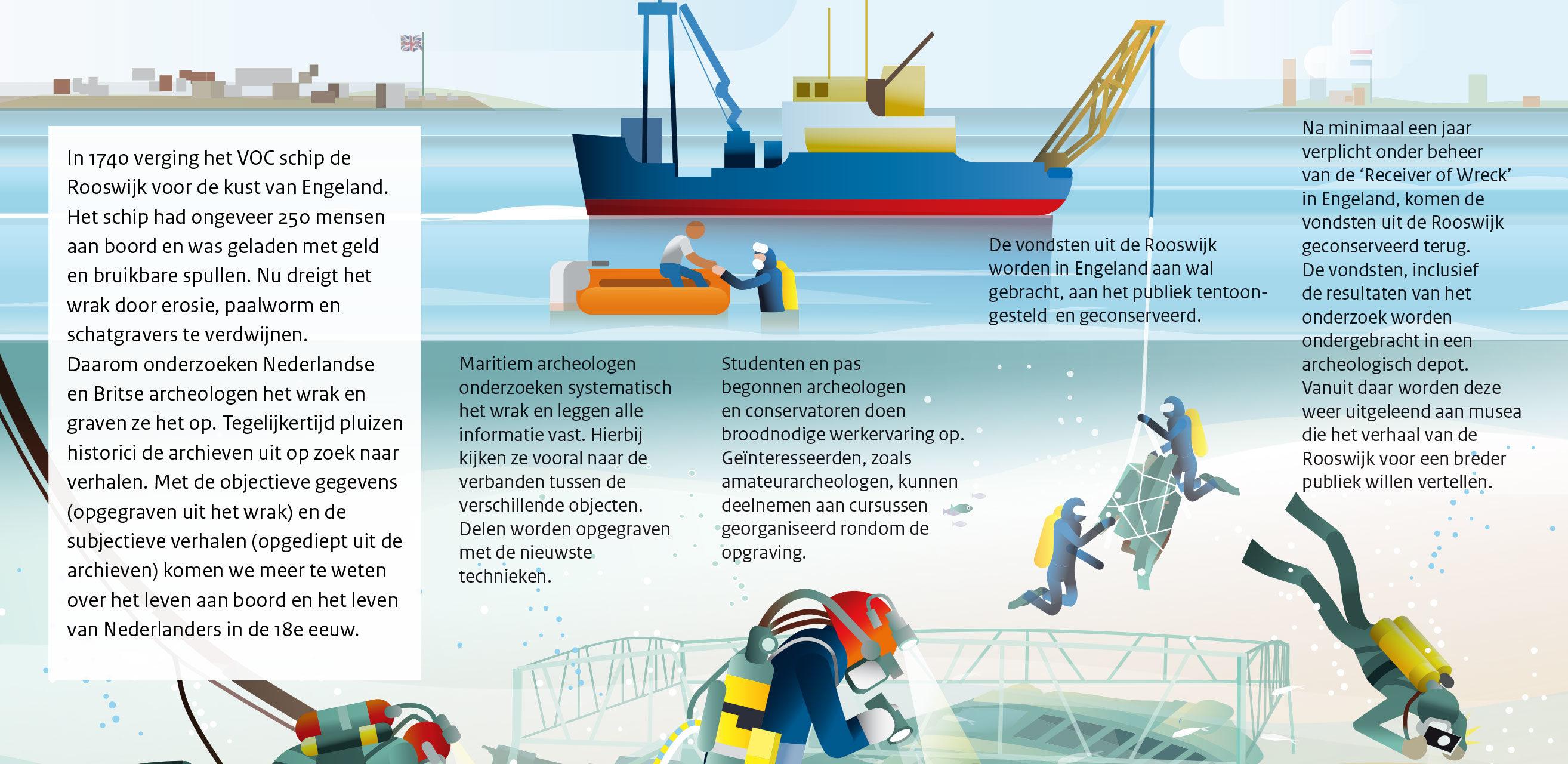 VOC-schip 'De Rooswijk' boven water