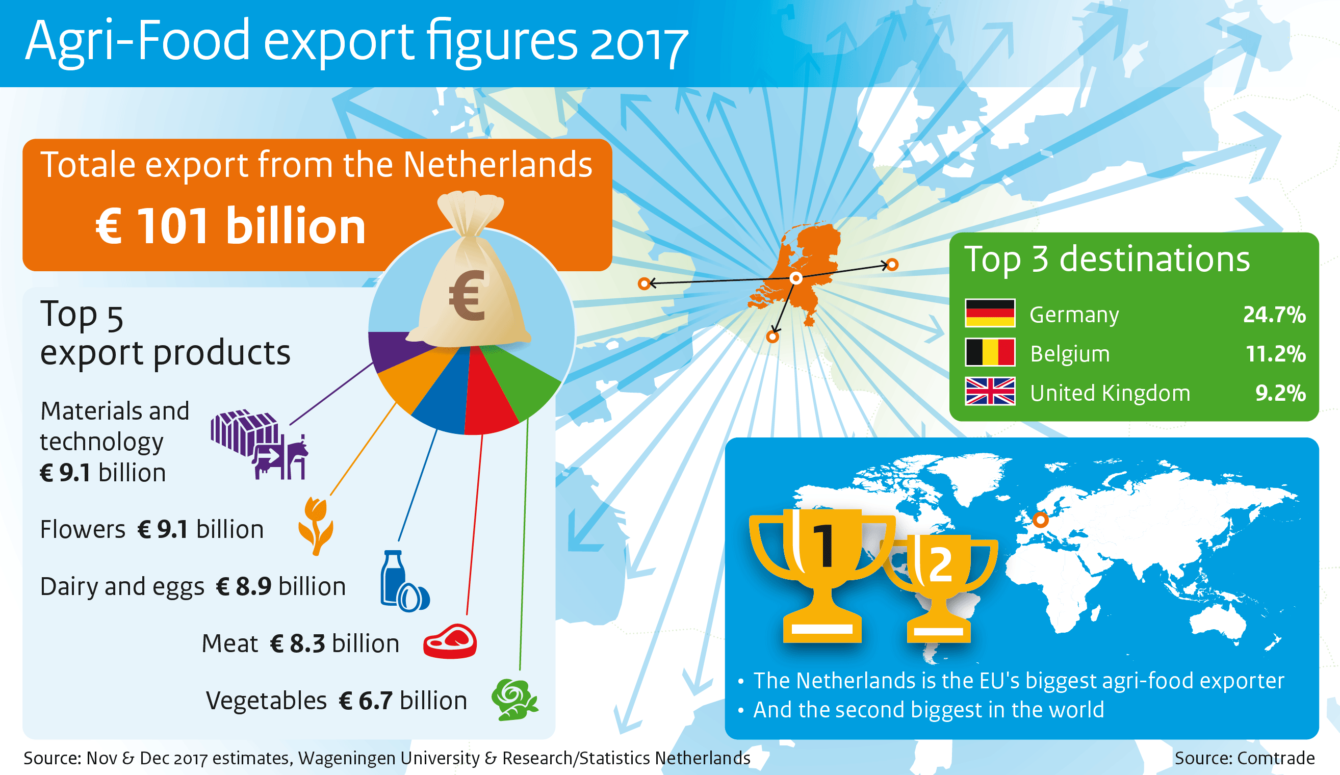 Agri-Food export figures