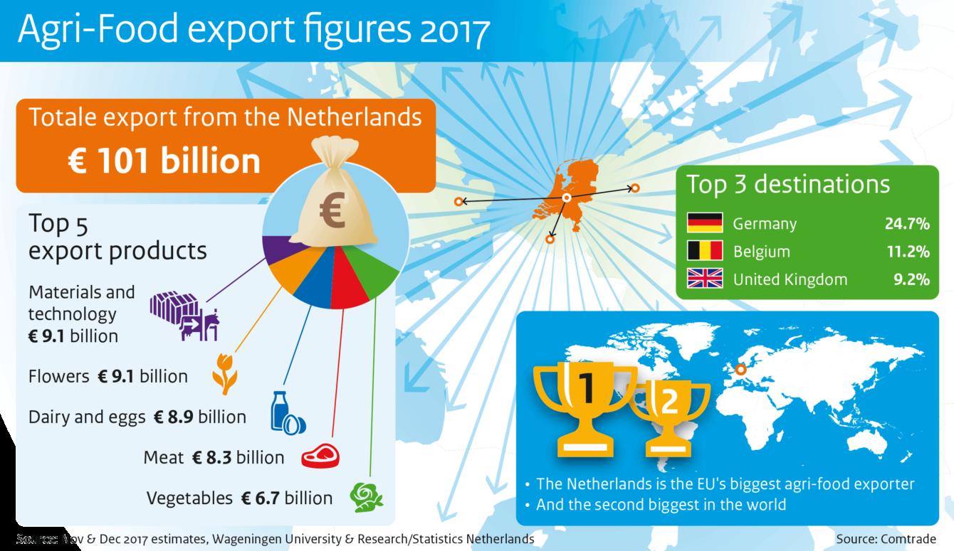 Agri-Food export figures