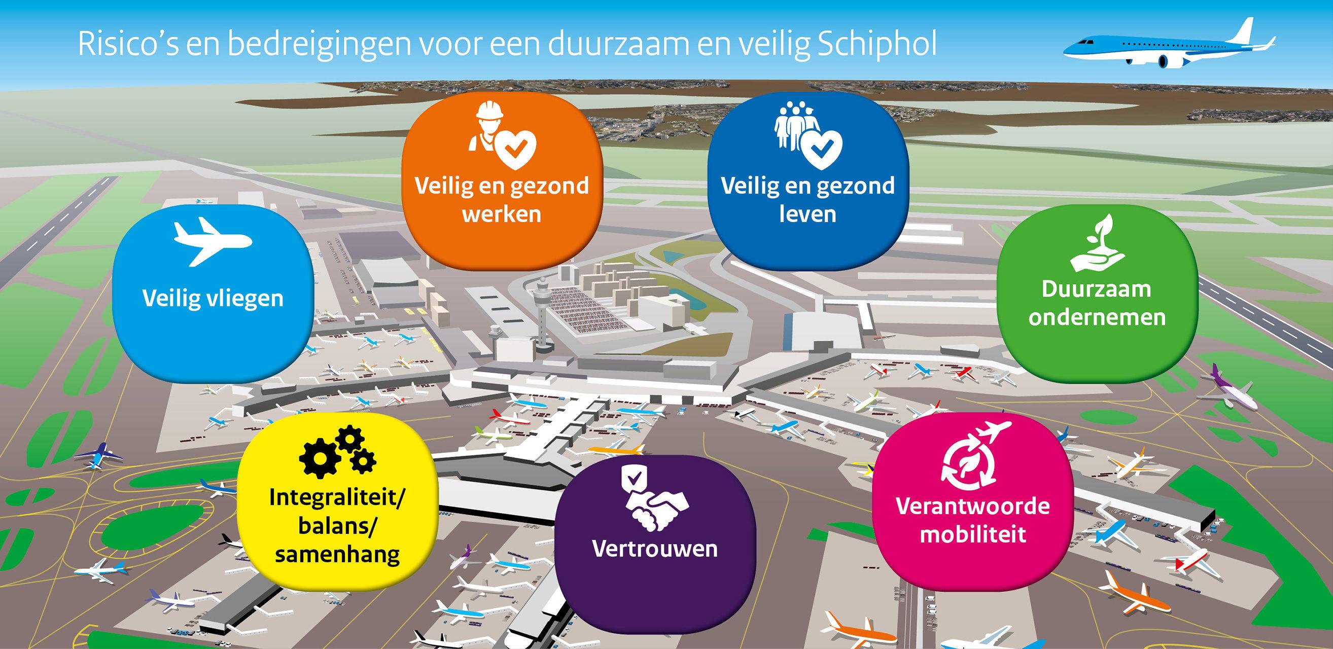Duurzaam en veilig Schiphol
