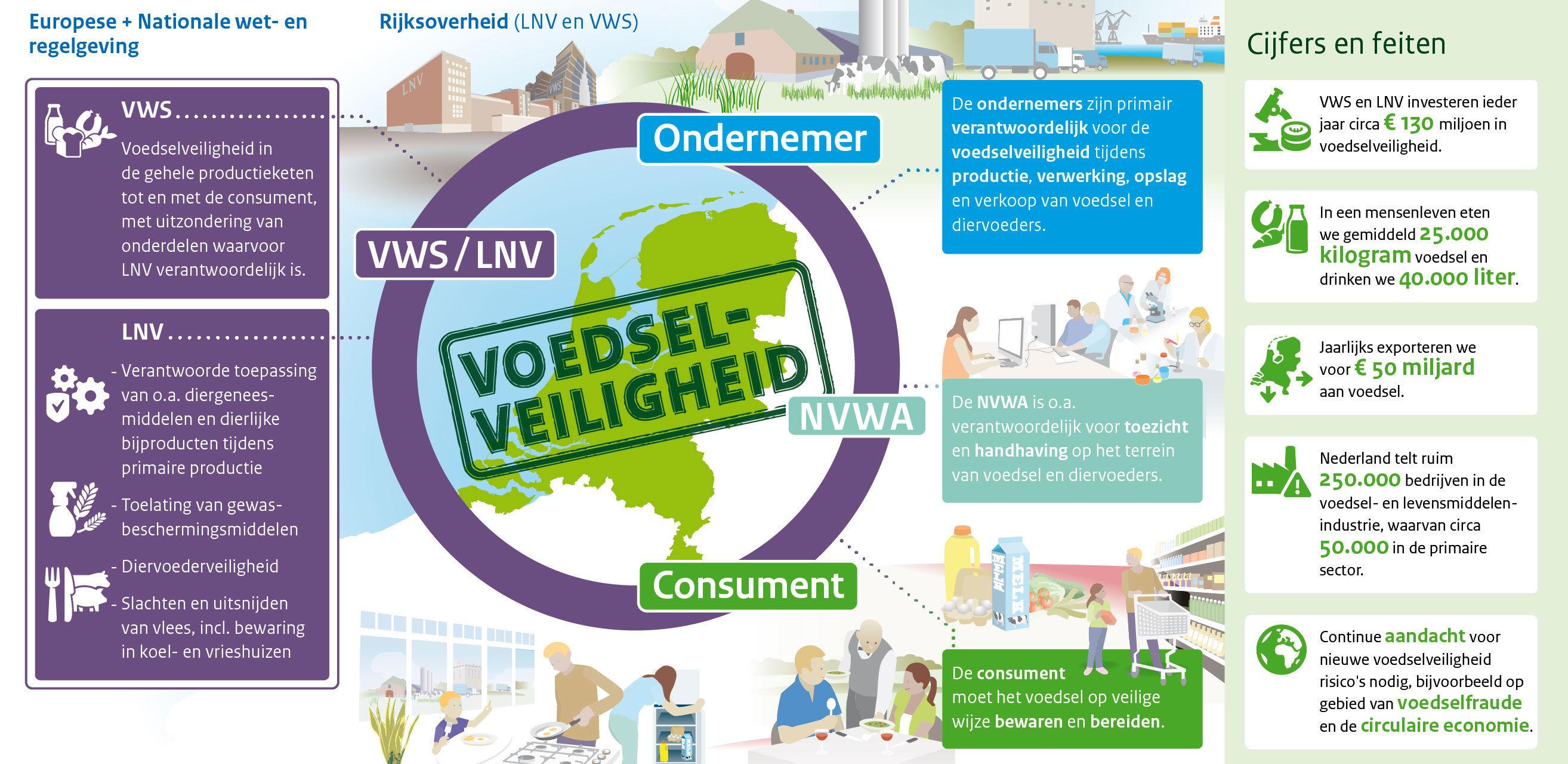 Voedselveiligheid in Nederland