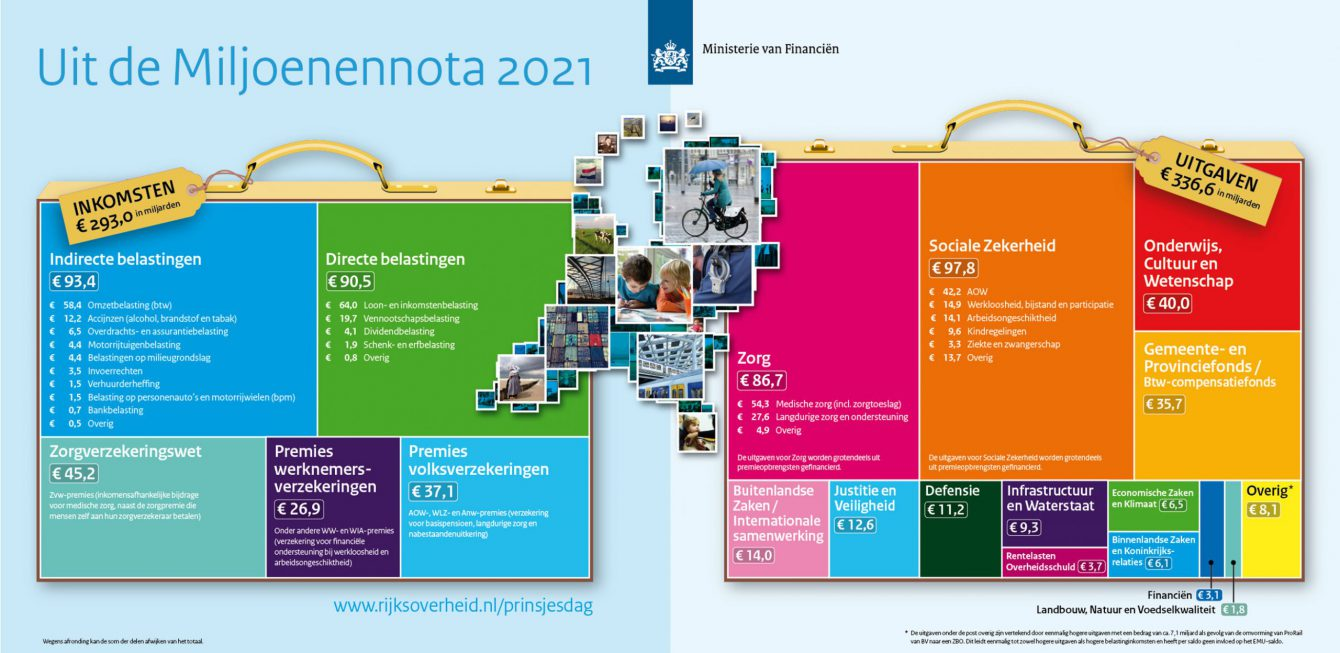 Uit de Miljoenennota 2021